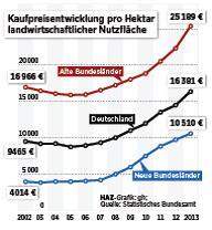 Kaufpreisentwicklung landwirtschaftlicher Nutzflächen (Quelle: HAZ)