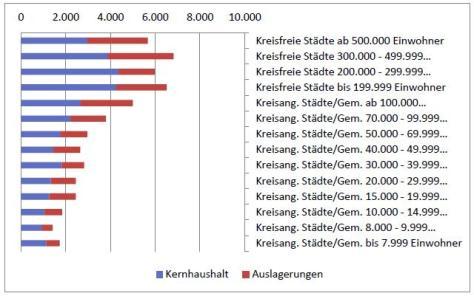 Verschuldung Städte